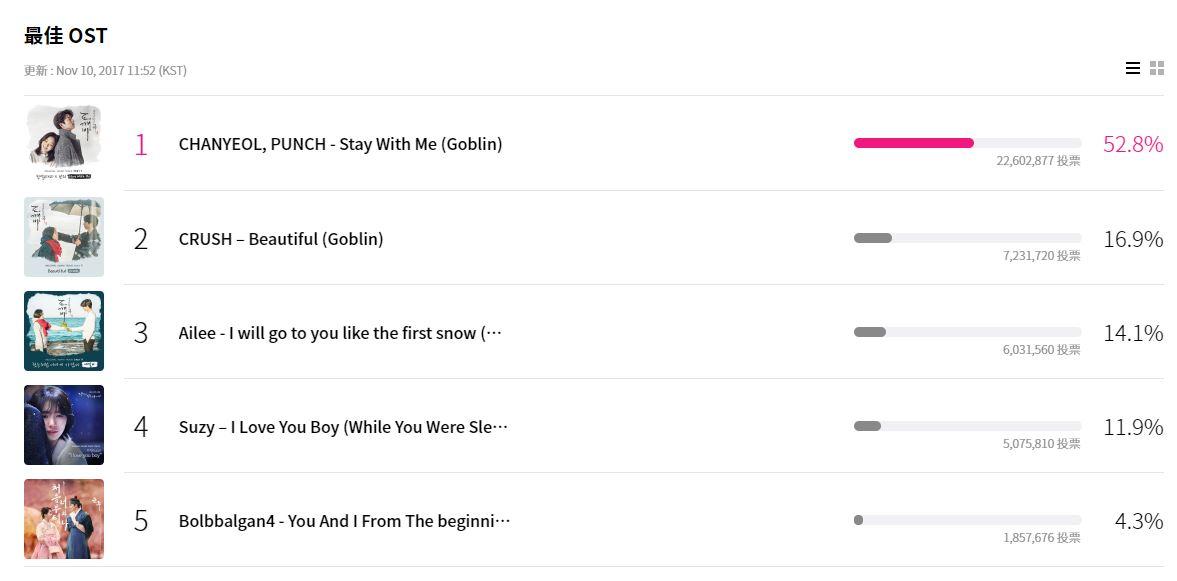 最佳 OST 若是說到今年最受歡迎的OST一定要提到《鬼怪》啊! 而果然《最佳 OST》入圍的五首歌曲就有三首是《鬼怪》的OST歌曲呢~