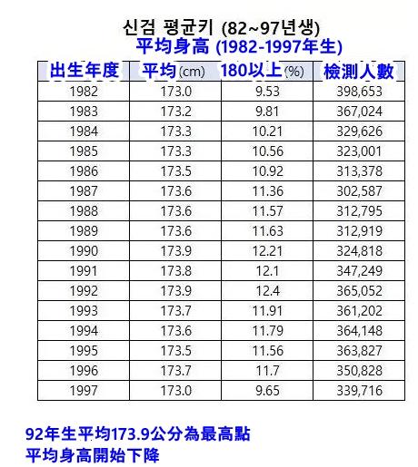 從數據看,以1982年到1992年男性平均身高統計,有逐漸變高的趨勢,但在1992年之後,平均173.9公分開始下降,180公分以上的百分比也逐年下降。
