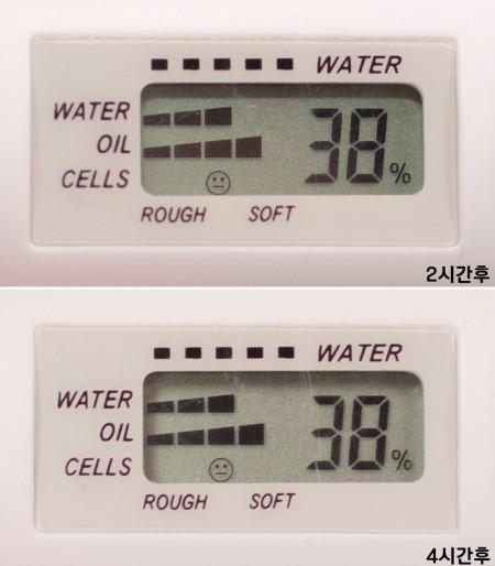 使用後,不管過了2個小時還是4個小時,皮膚保濕度都一樣維持在38%剛剛好的程度!並且皮膚裡油跟水的佔有比都一模一樣!