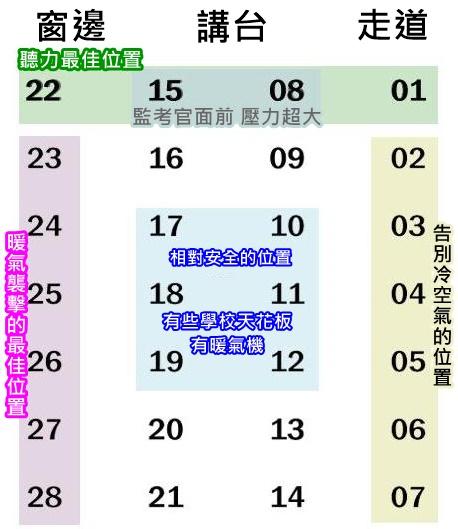 韓國網路上也流傳一張學測位置分布圖,如果能選座位大家會選哪個位置呢?