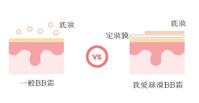 這款還添加了特殊定妝成分,在皮膚和底妝之間做輕微的隔離,不只保護肌膚,還可以撫平毛孔讓底妝更持久!