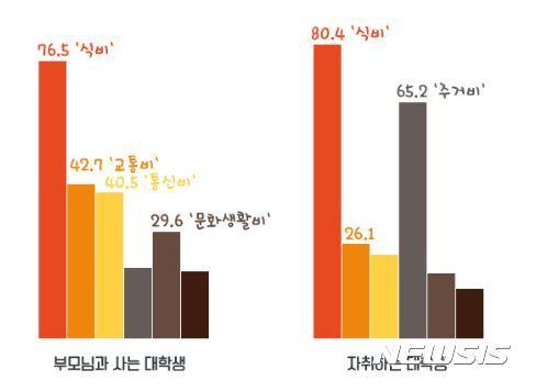 數字可能會讓人咋舌,因為韓國大學生不論住宿或住在家,一個月的平均開銷就高達韓幣69萬元,換算台幣約在2萬元上下,光是在韓國大學生的平均開銷就直逼台灣的基本工資,光看金額,的確讓人有些頭暈。