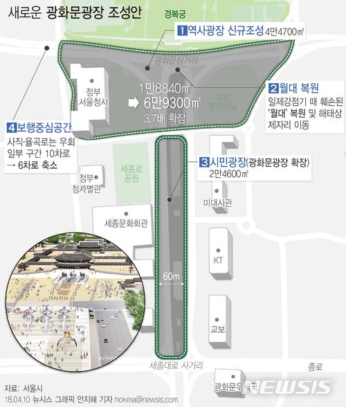將現今光化門廣場前的10條車道,縮減為6車道,由此來重新規劃4萬4700㎡的「歷史廣場」,光化門前廣場將變大 3.7倍(1萬8840㎡→6萬9300㎡),預計於2021年完工