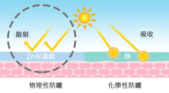 物理性防曬和化學性防曬不同,會在皮膚表層形成一道保護膜,讓紫外線沒辦法直接傷害到皮膚。