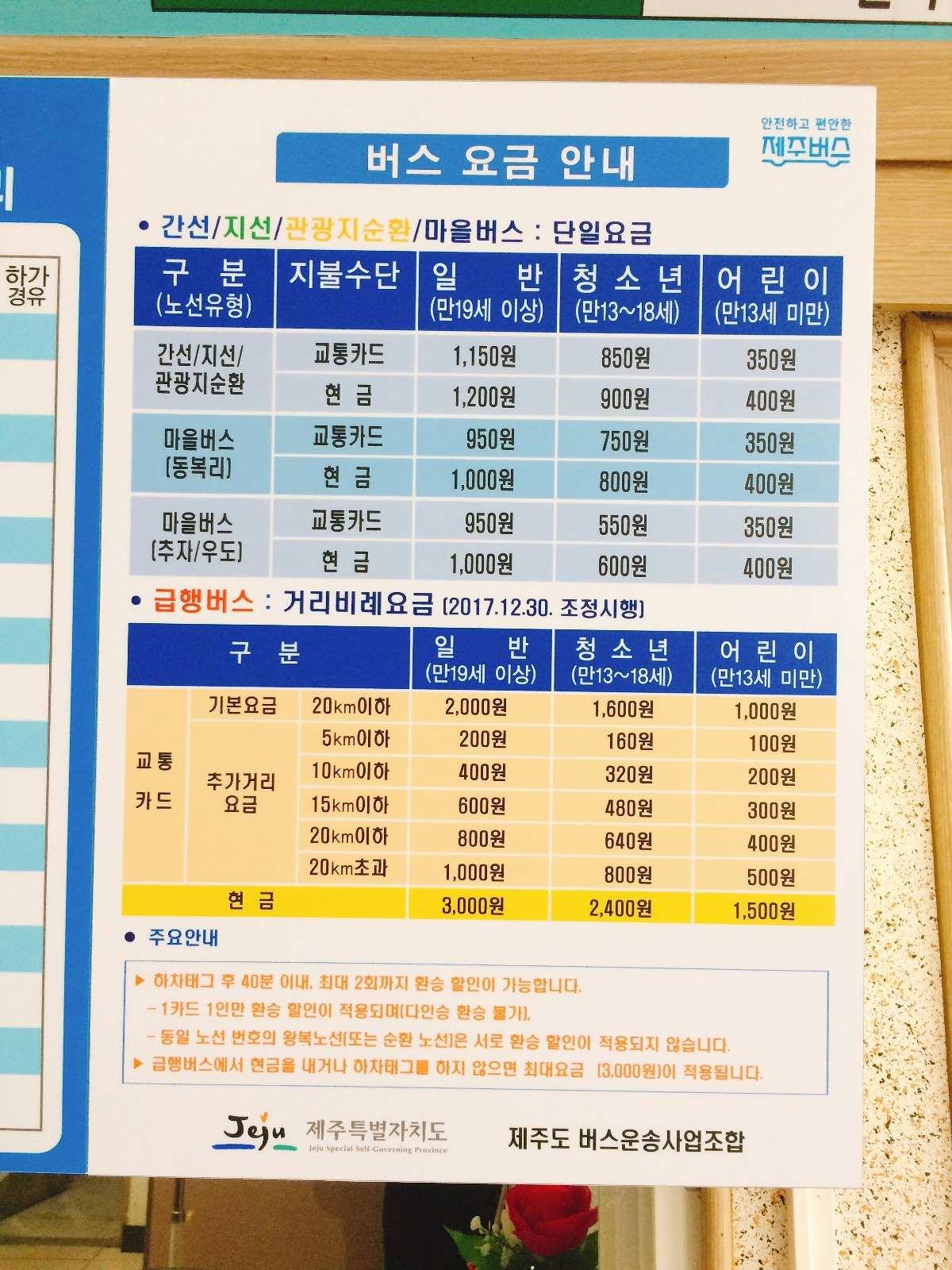 如果大家有韓國的交通卡的話,急行線的基本車費是2000,超過20km才會每5km多收200元,因此大家一定要帶交通卡,如果沒有的話也可以在櫃台購買。