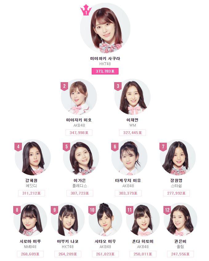 在《PRODUCE 48》最終集播出前,韓國網友就擔心最終出道名單中的日本成員會大於韓國成員,因為在最接近決賽的排名中,前12名就有7位日本練習生,韓國練習生的名次也都忽然掉到後面,也讓網路上掀起《PRODUCE 48》到底是選實力還是選人氣的節目