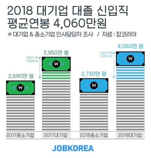 但大型企業和中小企業的起薪差異卻從1,260萬韓幣增幅至1,330萬韓幣。大型企業除食品飲料、餐飲業外,其餘新進人員年薪平均都有超過4,000萬韓幣。
