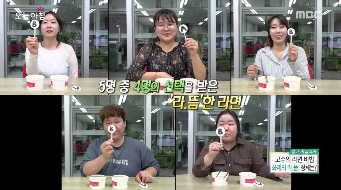 五位中有四位都選擇了有悶過1分鐘的那碗。為什麼悶過1分鐘的泡麵會比較好吃呢?