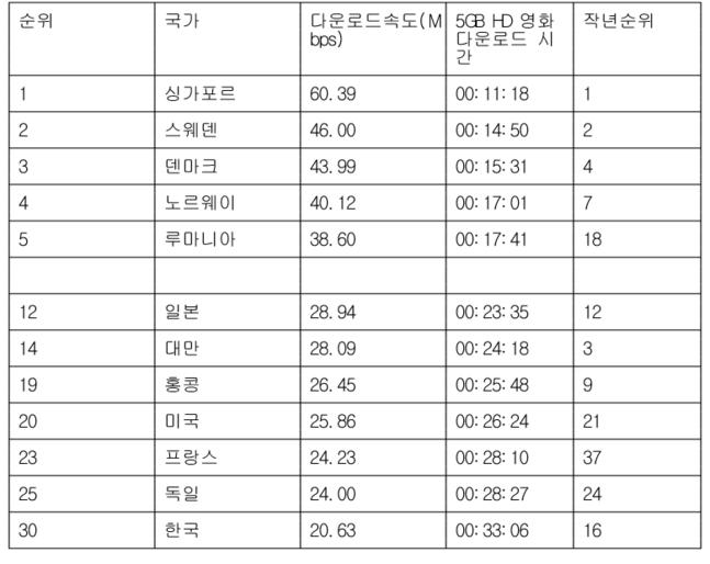 實測結果韓國網速在200個國家中排名第30名。 這與去年的第16名相比,下降了14個排名。