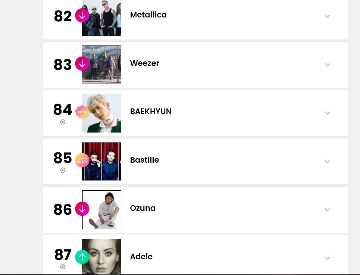 在公布新正規專輯的消息後不久,最新的Billboard「百大藝人」榜單中,在清一色的西洋藝人中,我們愛麗的驕傲-伯賢在榜中閃閃亮阿♥