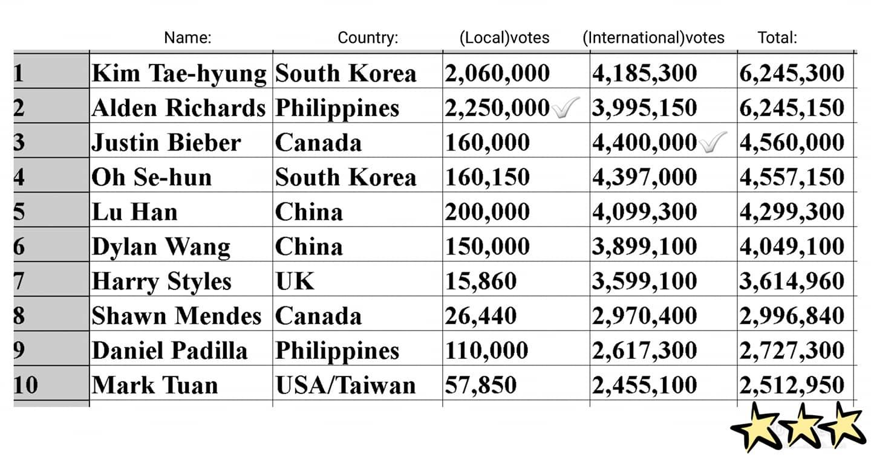其他名次分別為第二名的菲律賓藝人阿爾登理查茲、第三名小賈斯汀、第六名中國演員王鶴棣、第七名哈利史泰爾斯、第八名尚恩曼德斯、第九名丹尼爾帕迪拉。 大家認證的「世界最帥男人」都有上榜嗎?