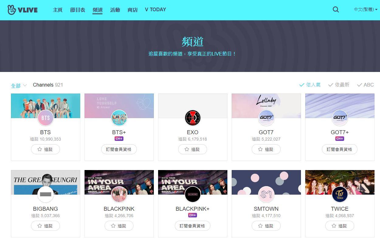 相信有追星的粉絲們一定都有追蹤幾個固定的V LIVE帳號吧!因為許多偶像都會透過V LIVE直播跟粉絲互動、聊天,讓粉絲更貼近自己的偶像,追蹤數越高的帳號也代表關注他們的粉絲越多,而最近有韓國網友整理了韓國女團V LIVE追蹤人數TOP20,讓我們來看看有那些女團上榜吧!粉絲們也可以先猜猜看自己的偶像會是第幾名喔~