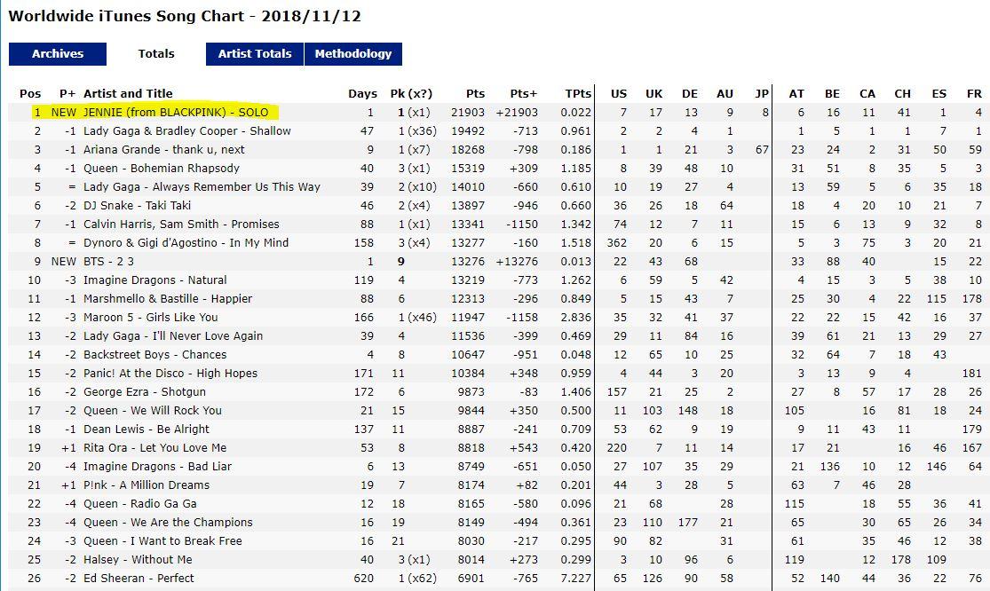在Worldwide iTunes Song Chart中還登上了榜首,這是韓國女Solo歌手第一次達到這麼好的成績,更打敗了Lady Gaga、Ariana Grande等世界知名歌手。新曲《SOLO》發行後,在40個國家的iTunes中拿下第一。