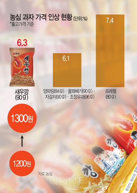 本月13日農心公佈旗下19款零食產品供貨價格平均上漲6.7%。蝦條 6.3%, 洋蔥圈及蜂蜜蘋果條則為6.1%。農心丸子麵則維持相同價格,但份量減少。現時農心蝦條在便利商店售價為1200韓幣,本月15日後調整價格後為1300韓幣。距離上一次農心調整價格為2年4個月。