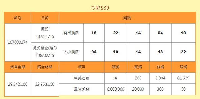 這個中獎組合讓全台灣總共有4人對中頭獎,單注獎金是600萬,還有位網友表示朋友簽完這組號碼後就連絡不上了XD有人回覆這位網友「他一定是鬼怪的頭號粉絲」