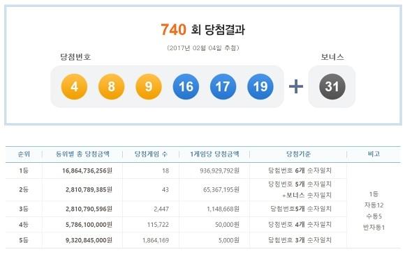 獎金雖然只有5000韓元(約150元台幣)但這樣的神預言也讓韓國網友驚訝不已「李帝勳真的去未來偷看中獎號碼了嗎?」