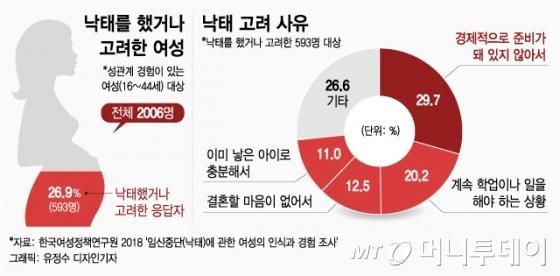 在韓國墮胎是違法的,但實際會考慮墮胎的理由很多。韓國女性政策研究院表示,有性行為的2006名女性(16~44歲)中,26.9%(593名)有考慮過墮胎。其中29.7%考慮經濟因素,20.2%則是因為學業或工作關係。反面,反對墮胎的人則認為:「若是墮胎合法化,感覺墮胎率會比現在高的感覺,令人擔憂。倒不如針對棄養事件增加刑罰會不會更好呢?」