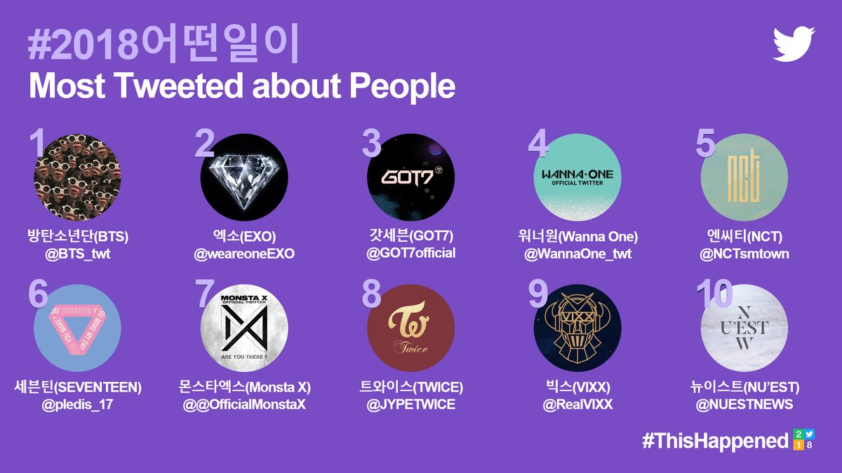前陣子twitter公開2018年韓國地區最多人轉發分享前十名,名單上全由偶像團體拿下,今天要來看到國家範圍最多相關推特的名人TOP10。