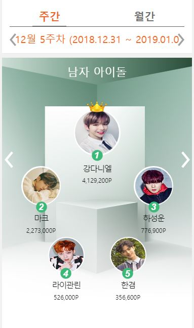 第二名則是GOT7的MARK,MARK不僅是重新上榜還快速上升以227萬3000分緊追在後,三到五名依序是河成雲、賴冠霖及Seven O'Clock成員HanGyeom。