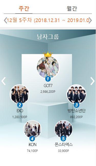 而男子團體票選中,Wanna One先前守住的第一名此週由GOT7拿下,他們以298萬6200分大幅領先之前Wanna One得到的146萬1900分。後面名次依序是EXO、防彈少年團、iKON及MONSTA X。