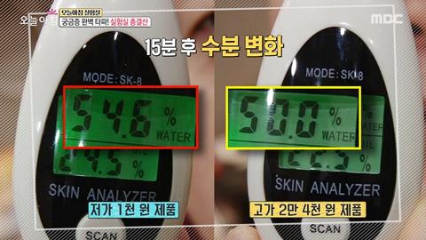 測試的結果是,低價面膜的那一邊水分含量為54.6%,高價則是50.0%!價格相差24倍,效果卻差不多,這個測試結果引起大家討論!(難怪小編認識的韓國姐姐說其實面膜都差不多…)